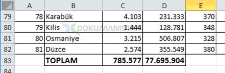 Dolar İşareti Kullanımında Türkiye km2 ye göre yüzdesel dağılımdaki toplam alan