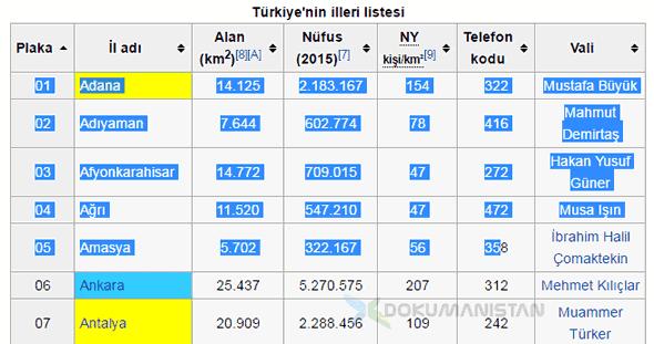 Wikipedia Şehir Tablosu Excel Aktarma