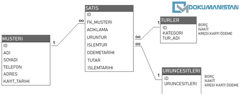 Access Mağaza Takip Programı Database Yapısı